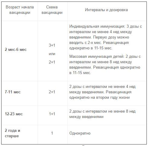 схема вакцинации «Превенар 13» таблица