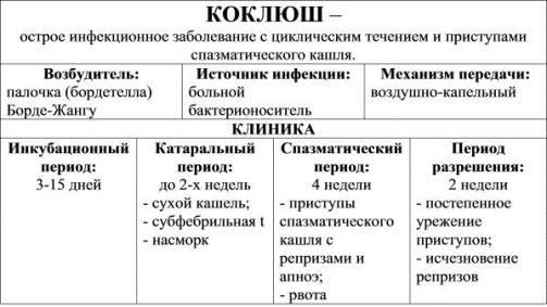 таблица с информацией о коклюше