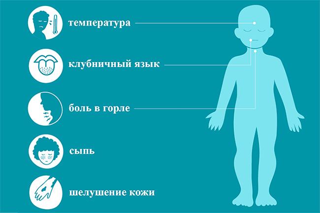 схематичный рисунок симптомов скарлатины